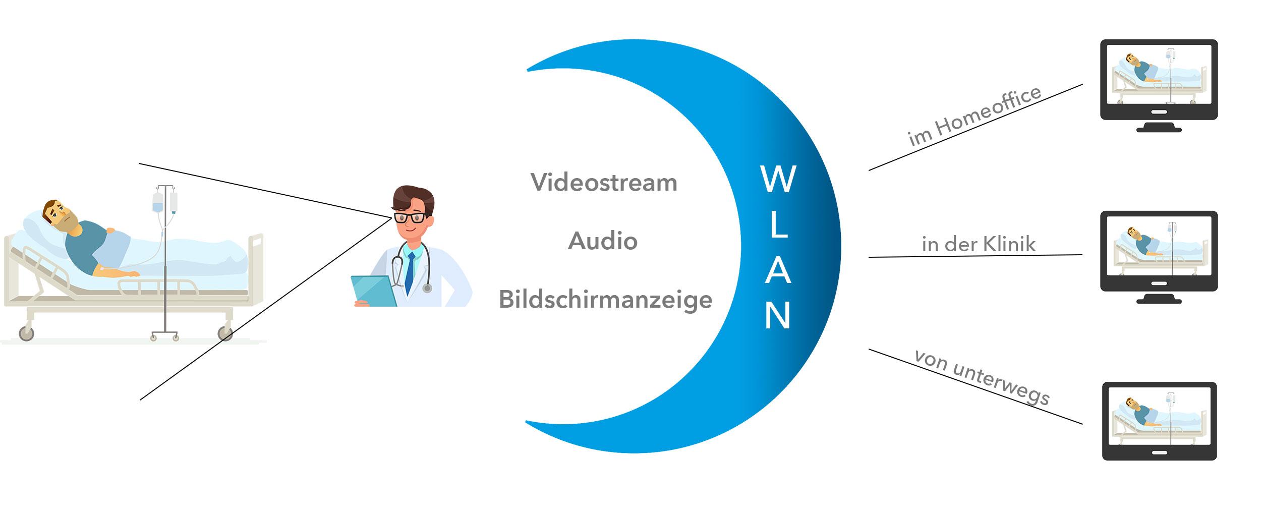 Grafik zur Verwendung der Datenbrille MARIS Glass unterwegs, in der Klinik oder im Homeoffice über WLAN