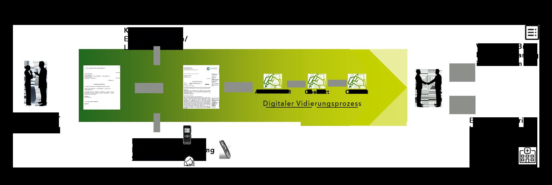 Ablauf Dokumentationsprozess von der Aufnahme über Brieferstellung und digitalen Vidierungsprozess bis hin zur Entlassung mit Entlassbrief
